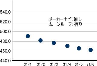 ランクルリセールグラフ