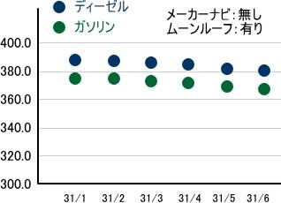 ランクルプラド リセールグラフ
